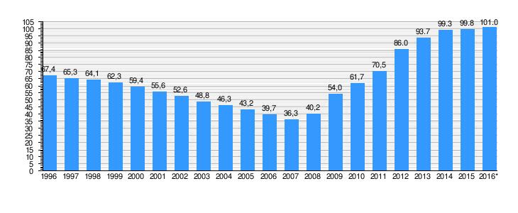 Уровень государственного долга Испании