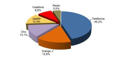 Доли различных операторов связи в Испании